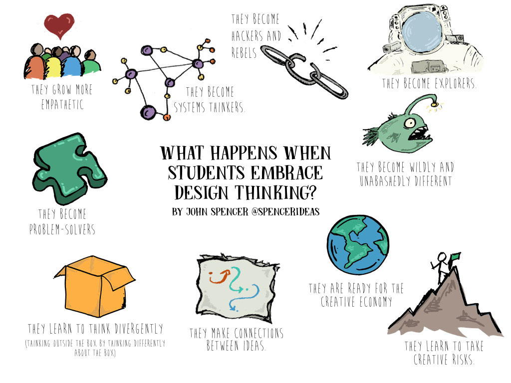 What happens when students embrace design thinking?